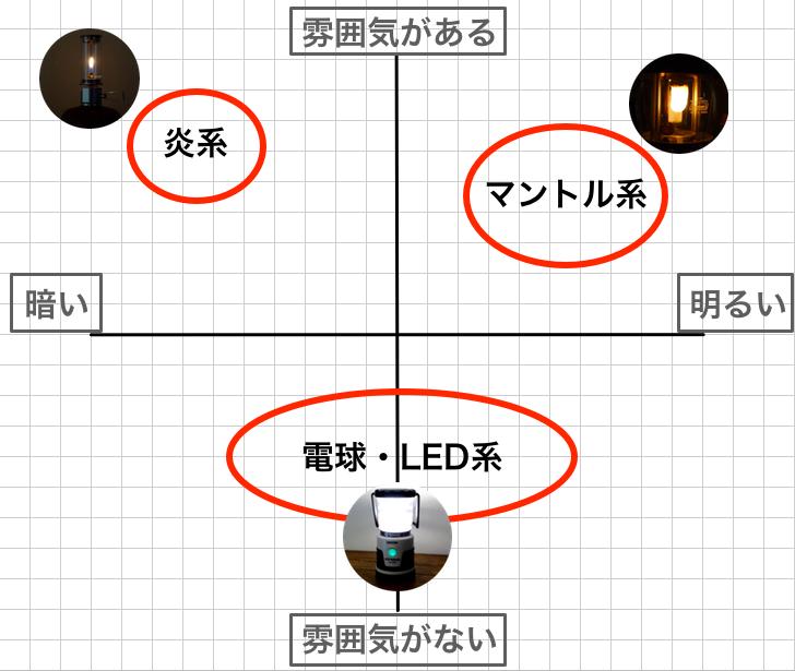 横軸が「明るさの大小」、縦軸が「雰囲気の有無」の座標軸です。