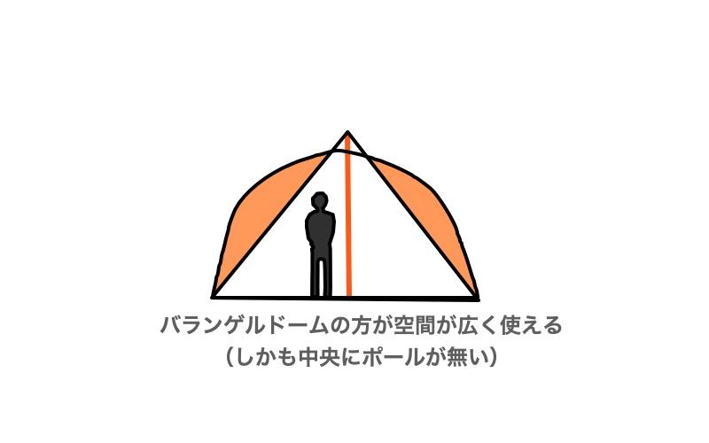 バランゲルドームの方がオレンジ色のエリアを余分に使えます。