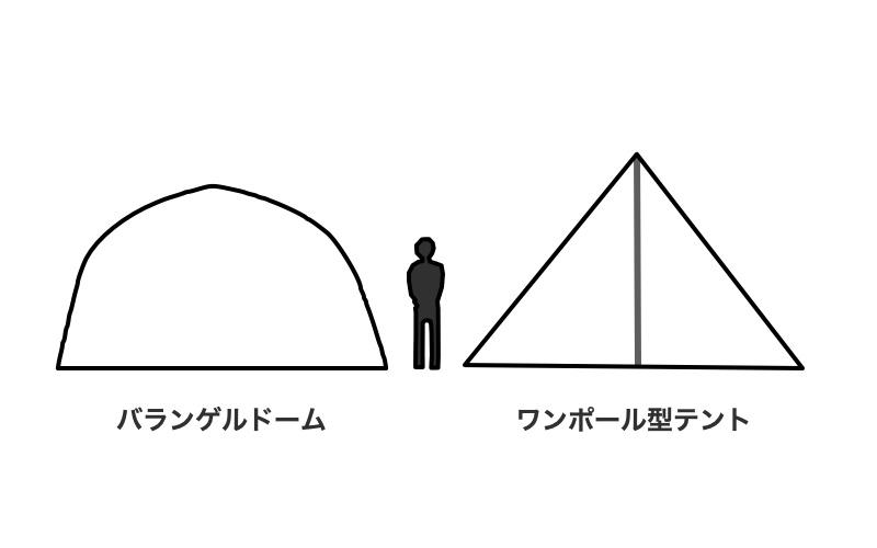 同じ直径のテントを2つ並べてみた図。ワンポールの方が高さはあるが、空間の広さはドームの方があります。