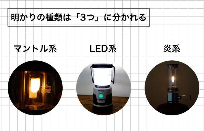 ランタンの明かりの種類