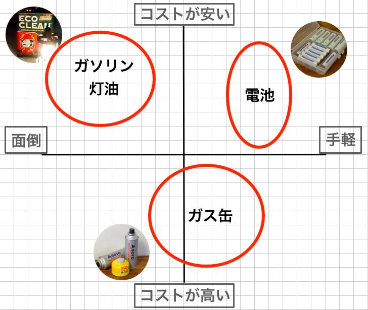 座標軸は、横軸が「手間のかかり具合」、縦軸が「ランニングコストの高低」にしています。