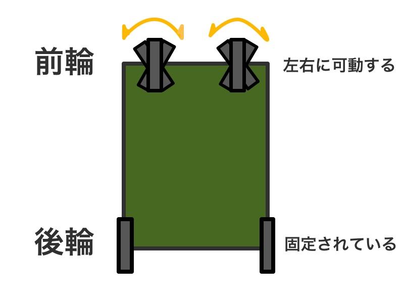 テントファクトリーキャリーワゴンの構造