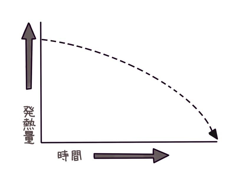 ガス缶の発熱量と時間のグラフ