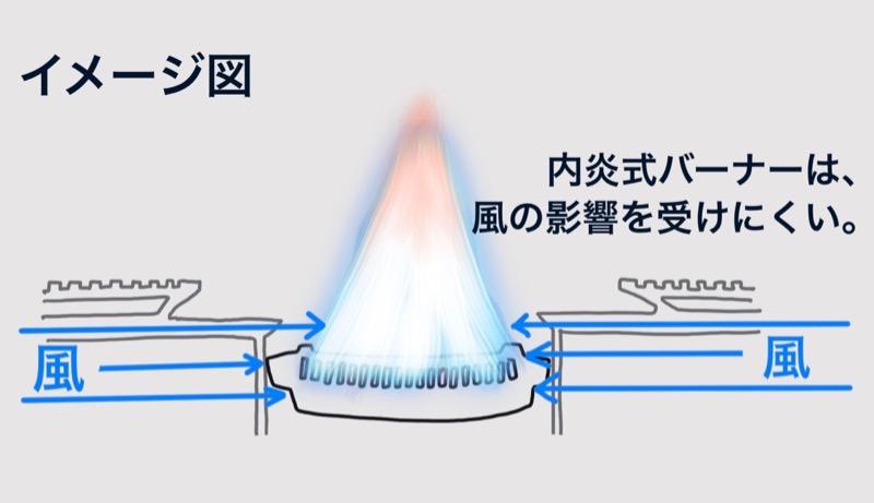 HOME&CAMPバーナー内炎式バーナーイメージ図