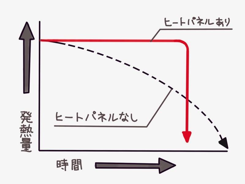 グラフ「ヒートパネルの有無」